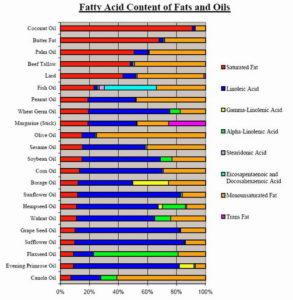 Sadržaj masnih kiselina u mastima i uljima